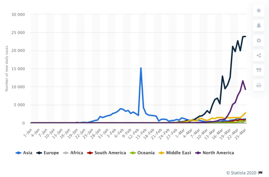Coronavirus Infections Now Over Half A Million Worldwide